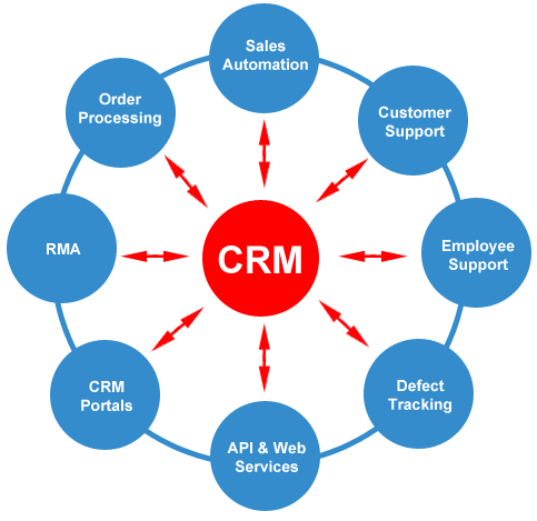 real estate crm programs